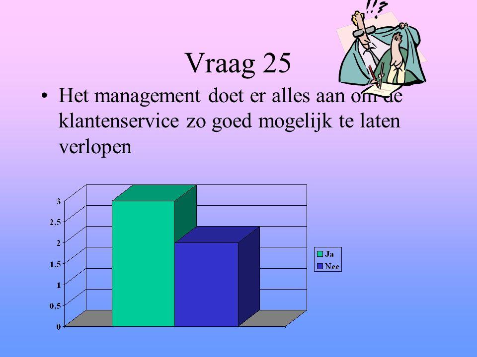 Vraag 25 Het management doet er alles aan om de klantenservice zo goed mogelijk te laten verlopen