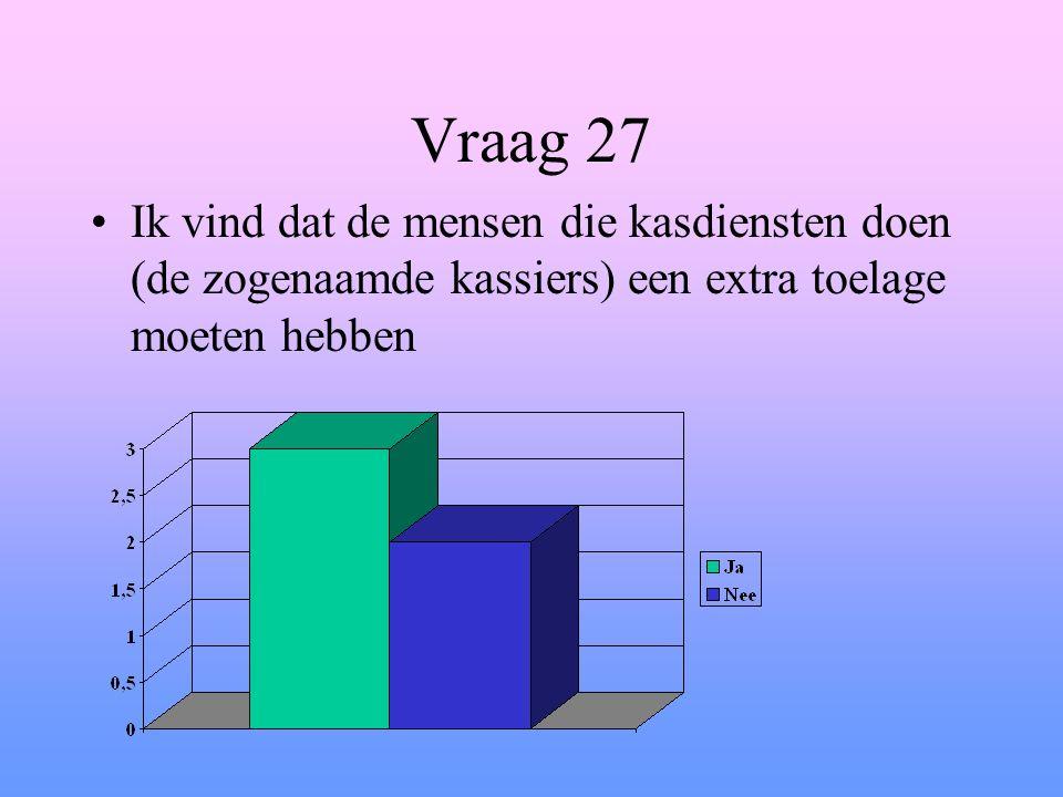 Vraag 27 Ik vind dat de mensen die kasdiensten doen (de zogenaamde kassiers) een extra toelage moeten hebben
