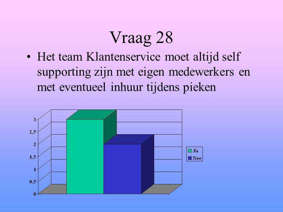 Vraag 28 Het team Klantenservice moet altijd self supporting zijn met eigen medewerkers en met eventueel inhuur tijdens pieken