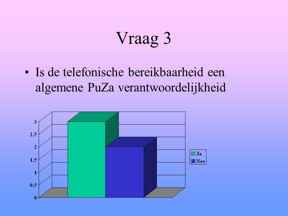Vraag 3 Is de telefonische bereikbaarheid een algemene PuZa verantwoordelijkheid