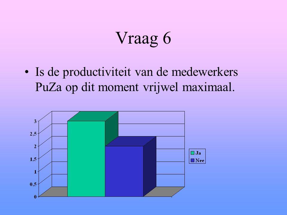 Vraag 6 Is de productiviteit van de medewerkers PuZa op dit moment vrijwel maximaal.