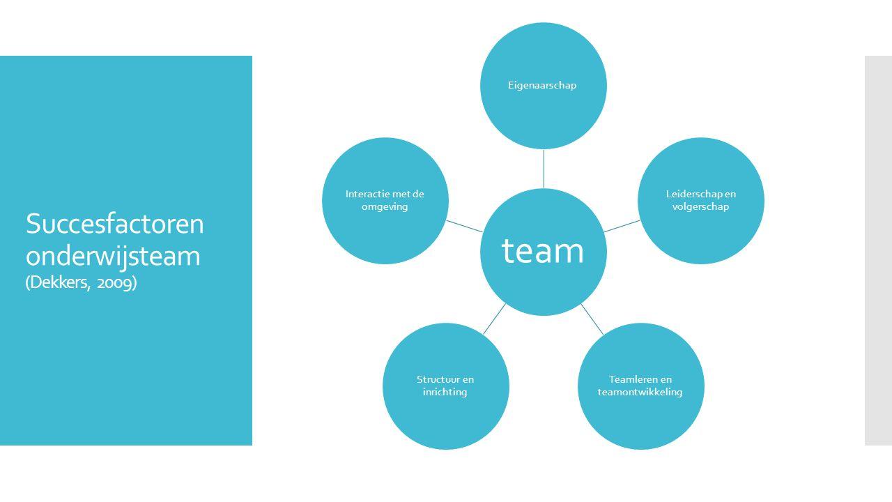 Succesfactoren onderwijsteam (Dekkers, 2009) team Eigenaarschap Leiderschap en volgerschap Teamleren en teamontwikkeling Structuur en inrichting Inter