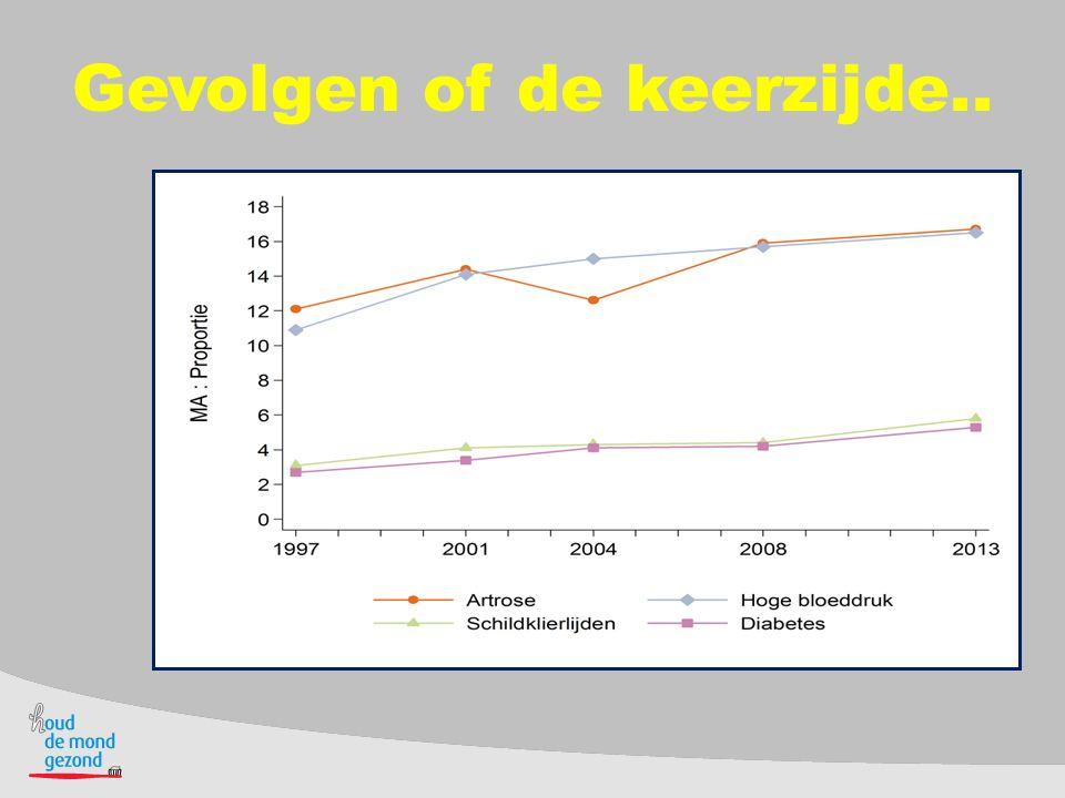 België, 2004 Mannen (van 65 jaar en ouder)Vrouwen (van 65 jaar en ouder) - Hoge bloeddruk 31% - Gewrichtsslijtage 40% - Gewrichtsslijtage 24% - Hoge bloeddruk 36% - Hartinfarct of ernstig hartlijden 19% - Gewrichtsontsteking 22% - Prostaatklachten 17% - Ernstige rugaandoeningen 21% - Ernstige rugaandoeningen 14% - Osteoporose 19% 4
