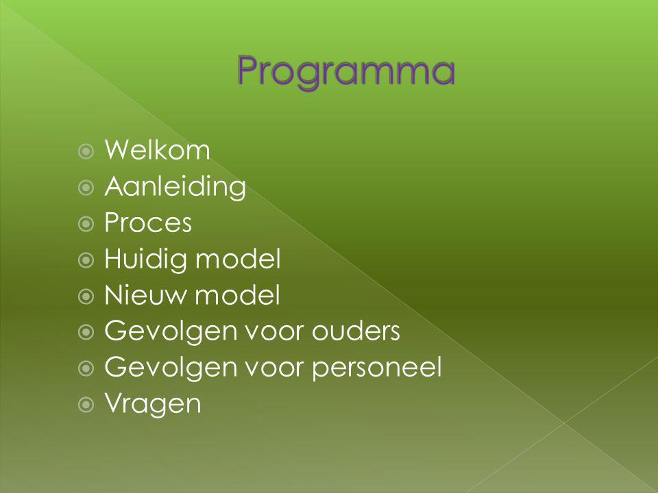  Welkom  Aanleiding  Proces  Huidig model  Nieuw model  Gevolgen voor ouders  Gevolgen voor personeel  Vragen
