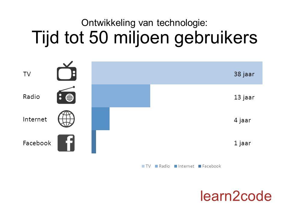 Ontwikkeling van technologie: Tijd tot 50 miljoen gebruikers learn2code 38 jaar 13 jaar 4 jaar 1 jaar TV Radio Internet Facebook
