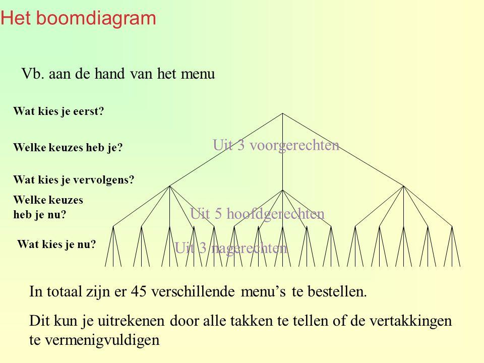Het boomdiagram Wat kies je eerst. Welke keuzes heb je.