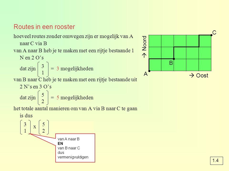 Routes in een rooster  Oost  Noord A B C ∙ hoeveel routes zonder omwegen zijn er mogelijk van A naar C via B van A naar B heb je te maken met een rijtje bestaande 1 N en 2 O's dat zijn = 3 mogelijkheden van B naar C heb je te maken met een rijtje bestaande uit 2 N's en 3 O's dat zijn = 5 mogelijkheden het totale aantal manieren om van A via B naar C te gaan is dus x = 3 x 5 = 15 ∙ 3131 5252 3131 5252 van A naar B EN van B naar C dus vermenigvuldigen ∙ 1.4