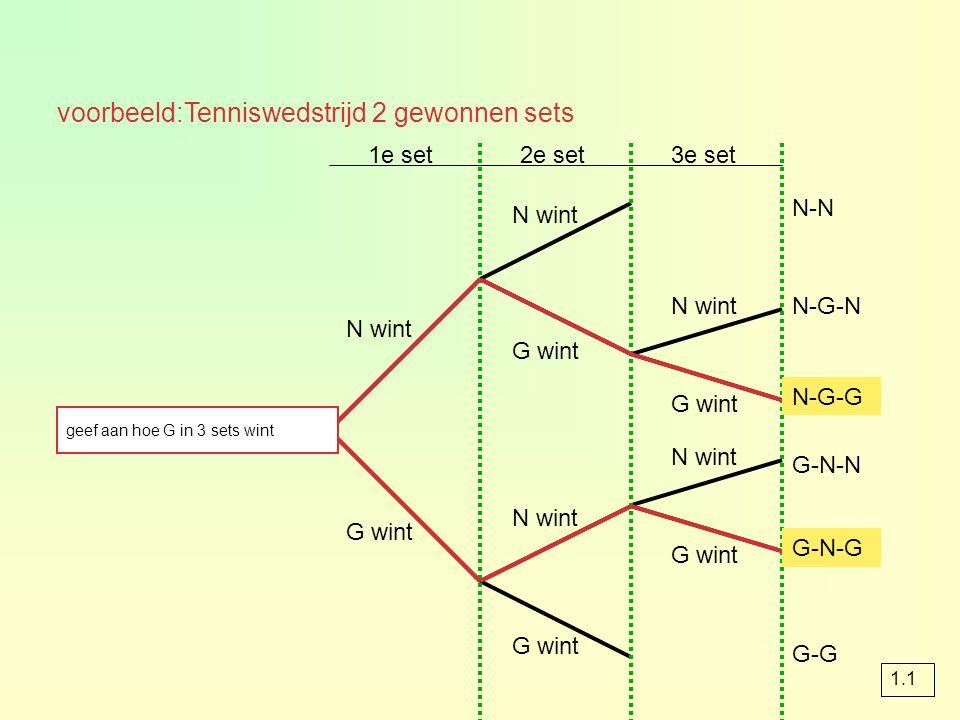 voorbeeld:Tenniswedstrijd 2 gewonnen sets 1e set2e set3e set N wint G wint N-N N-G-N N-G-G G-N-N G-N-G G-G N-G-G G-N-G geef aan hoe G in 3 sets wint 1.1