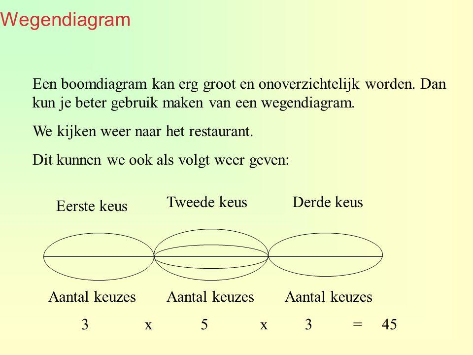 Wegendiagram Een boomdiagram kan erg groot en onoverzichtelijk worden.