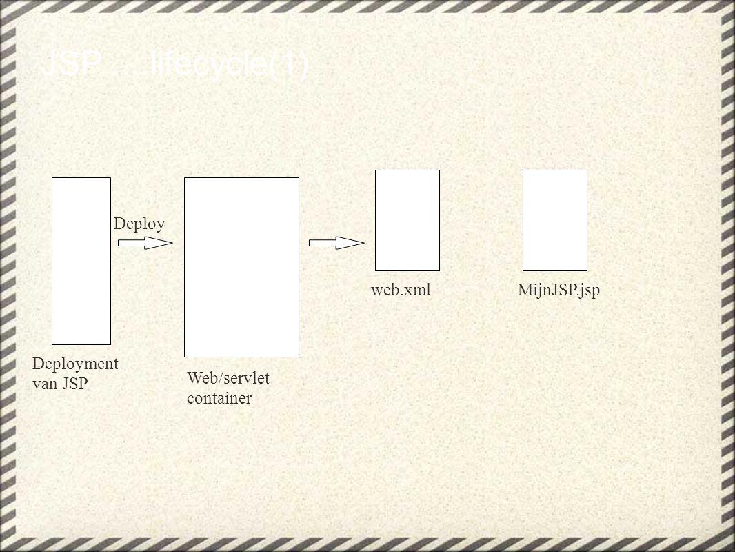 JSP....lifecycle(2) Client doet request naar MijnJSP.jsp (het allereerste request) Web/servlet container MijnJSP.jspMijnJSP_jsp.java (servlet) RequestTranslateGenerate