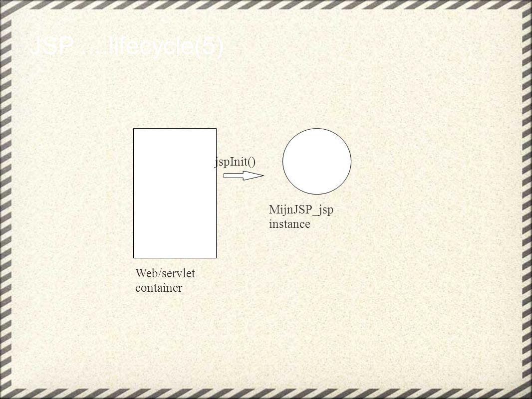 JSP....lifecycle(6) Web/servlet container MijnJSP_jsp instance _jspService() Thread A