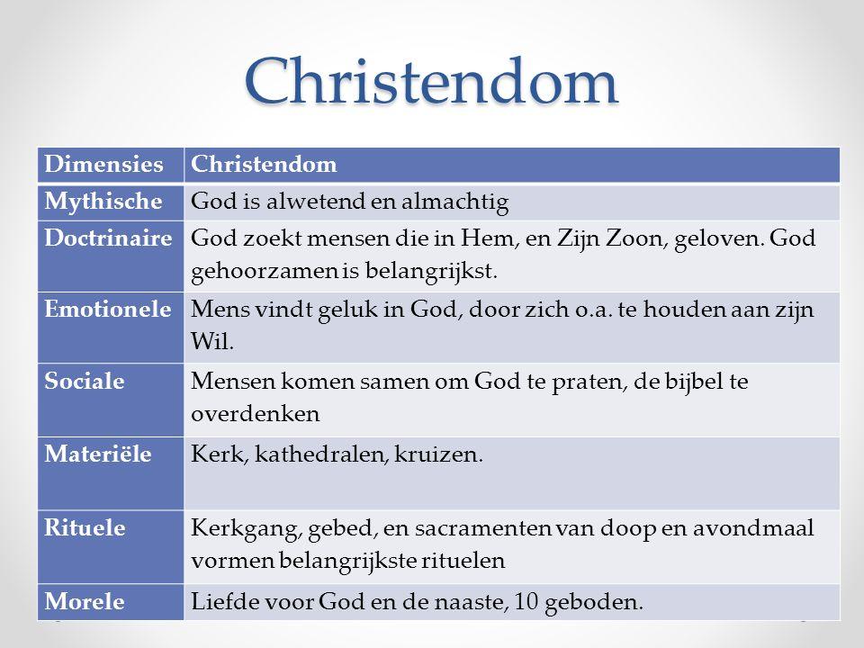 Christendom DimensiesChristendom MythischeGod is alwetend en almachtig Doctrinaire God zoekt mensen die in Hem, en Zijn Zoon, geloven. God gehoorzamen