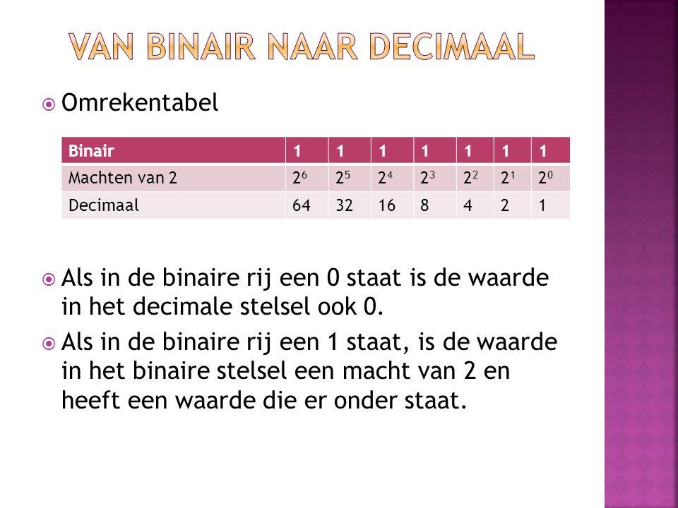  Omrekentabel  Als in de binaire rij een 0 staat is de waarde in het decimale stelsel ook 0.  Als in de binaire rij een 1 staat, is de waarde in he