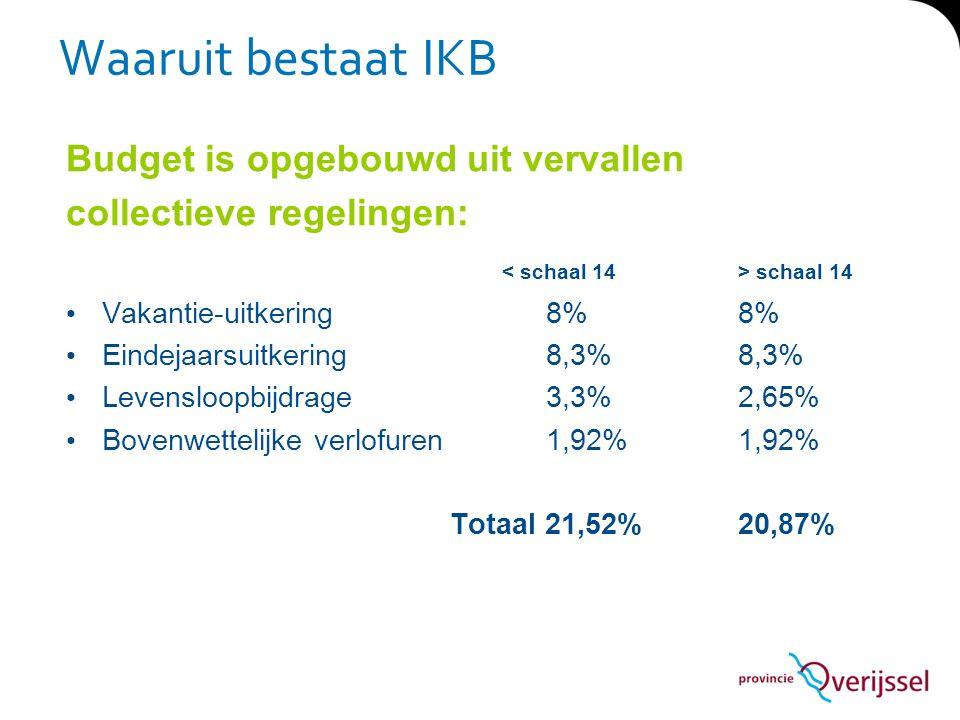 Waaruit bestaat IKB Budget is opgebouwd uit vervallen collectieve regelingen: schaal 14 Vakantie-uitkering 8%8% Eindejaarsuitkering 8,3%8,3% Levensloo