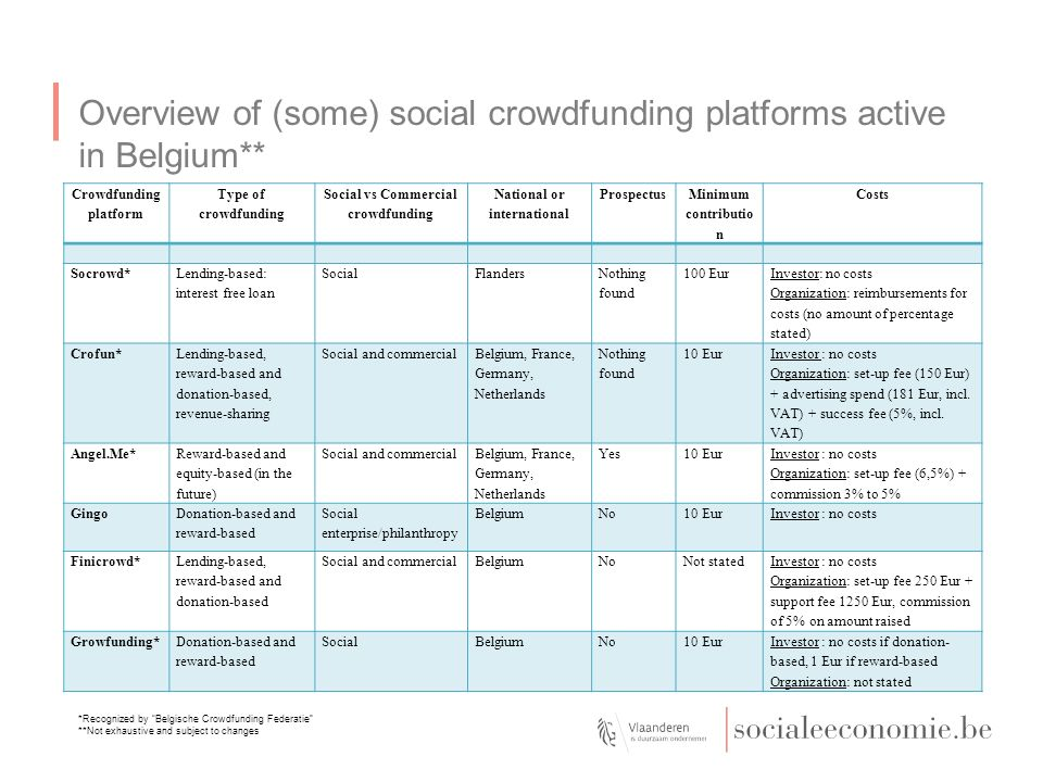 """Overview of (some) social crowdfunding platforms active in Belgium** *Recognized by """"Belgische Crowdfunding Federatie"""" **Not exhaustive and subject to"""