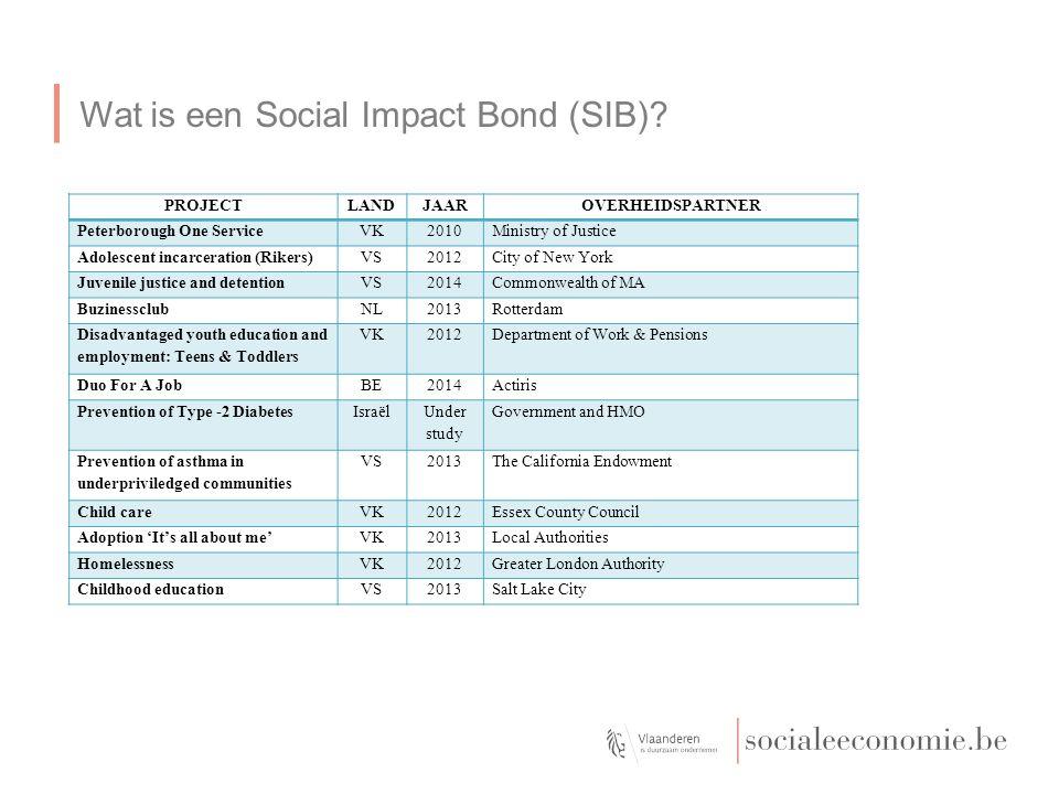 Wat is een Social Impact Bond (SIB)? PROJECTLANDJAAROVERHEIDSPARTNER Peterborough One ServiceVK2010Ministry of Justice Adolescent incarceration (Riker