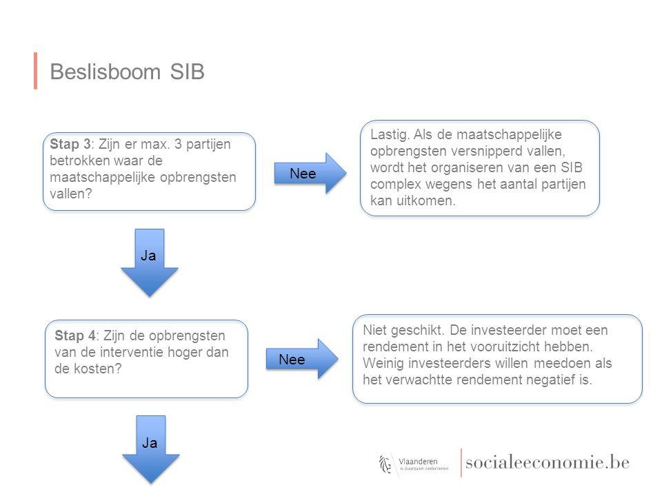 Beslisboom SIB Stap 3: Zijn er max.