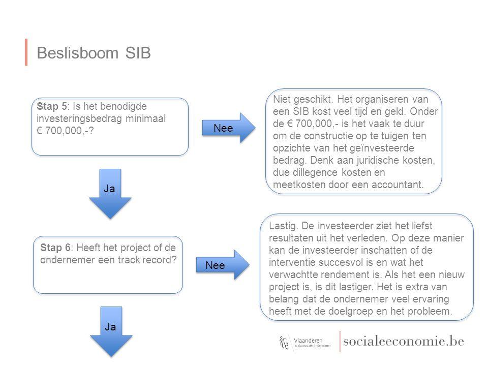 Beslisboom SIB Stap 5: Is het benodigde investeringsbedrag minimaal € 700,000,-? Niet geschikt. Het organiseren van een SIB kost veel tijd en geld. On