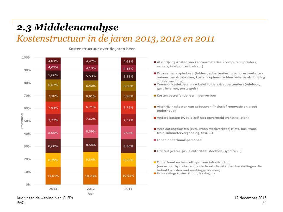 PwC 2.3 Middelenanalyse Kostenstructuur in de jaren 2013, 2012 en 2011 Audit naar de werking van CLB's 20 12 december 2015