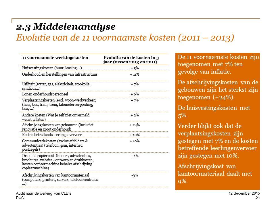 PwC 2.3 Middelenanalyse Evolutie van de 11 voornaamste kosten (2011 – 2013) Audit naar de werking van CLB's 21 12 december 2015 De 11 voornaamste kosten zijn toegenomen met 7% ten gevolge van inflatie.