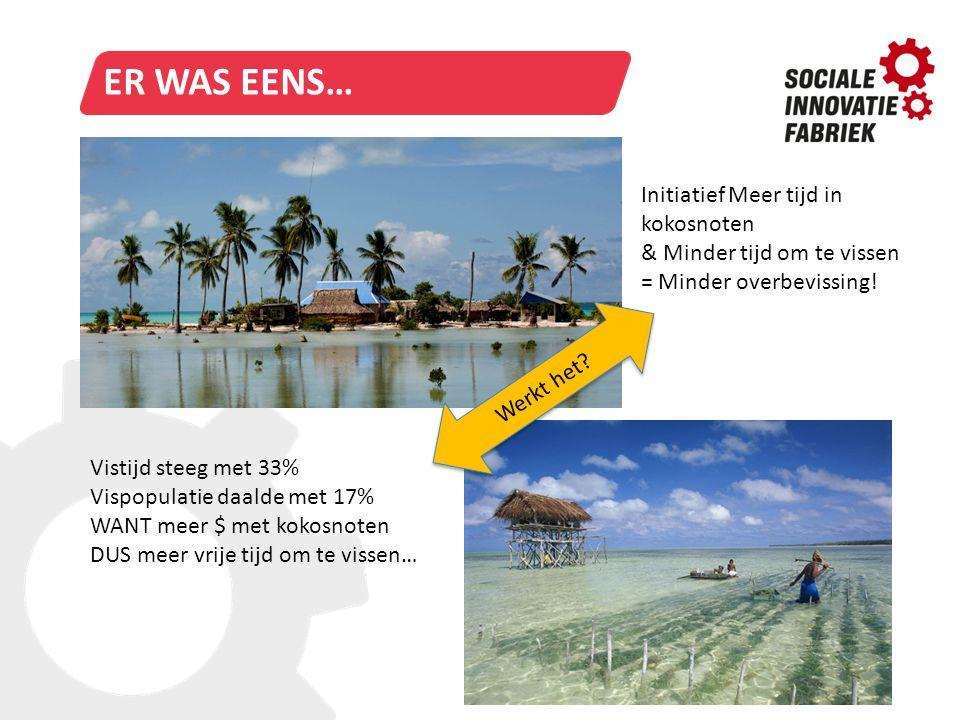 TITELSTIJL VAN MODEL BEWERKENER WAS EENS… Vistijd steeg met 33% Vispopulatie daalde met 17% WANT meer $ met kokosnoten DUS meer vrije tijd om te visse