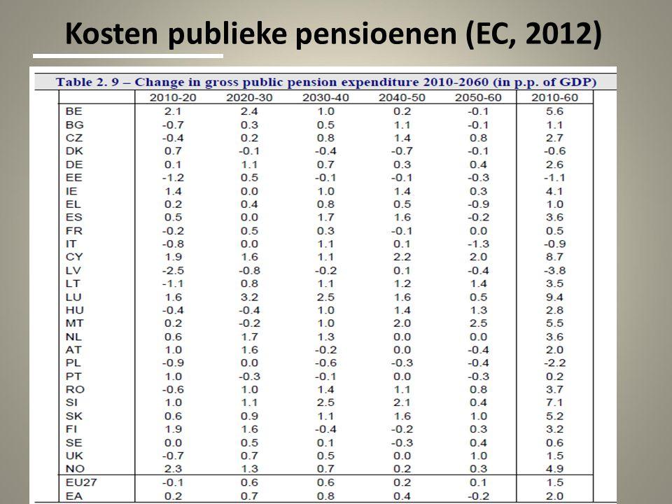 Kosten publieke pensioenen (EC, 2012)