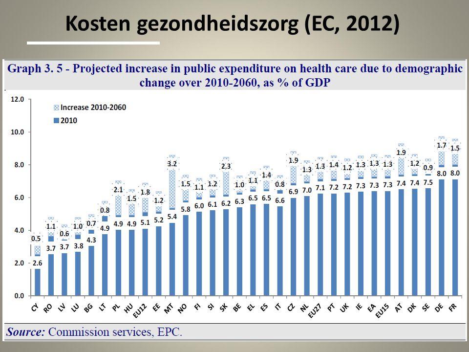 Kosten gezondheidszorg (EC, 2012)