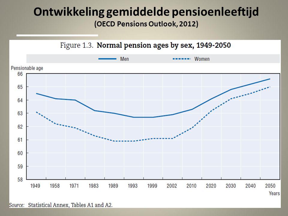 Ontwikkeling gemiddelde pensioenleeftijd (OECD Pensions Outlook, 2012)