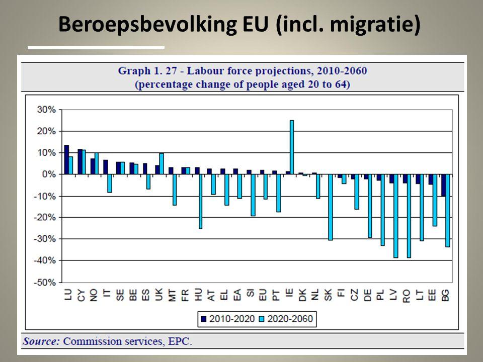 Beroepsbevolking EU (incl. migratie)