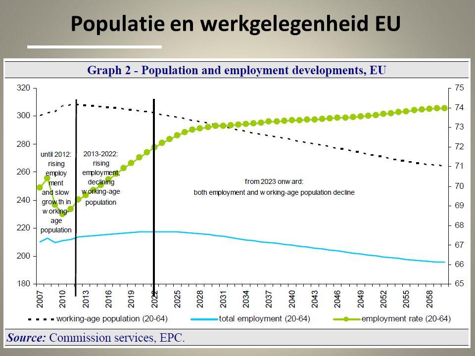 Populatie en werkgelegenheid EU