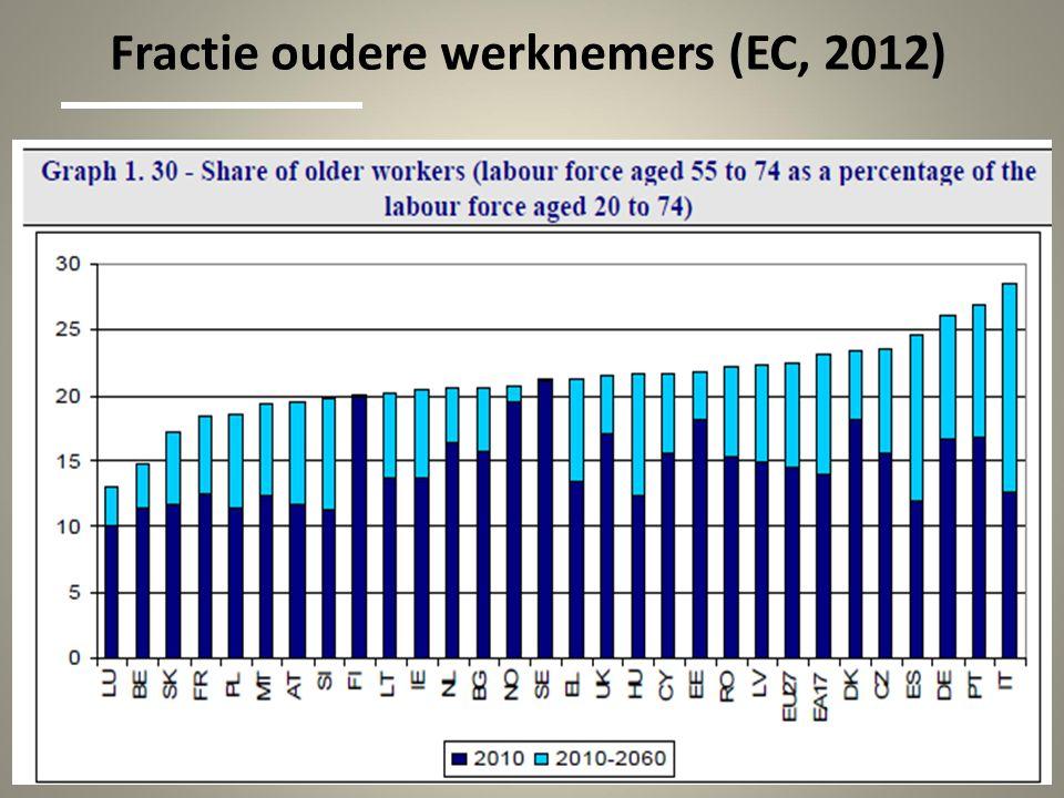 Fractie oudere werknemers (EC, 2012)