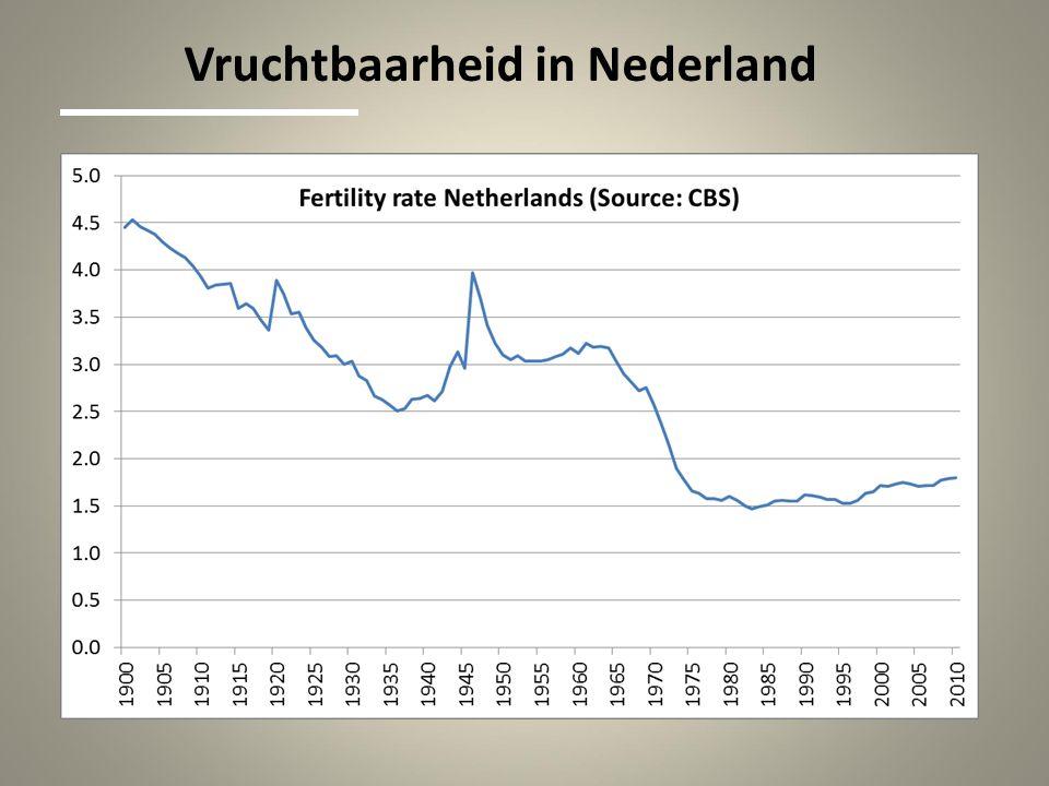 Vruchtbaarheid in Nederland
