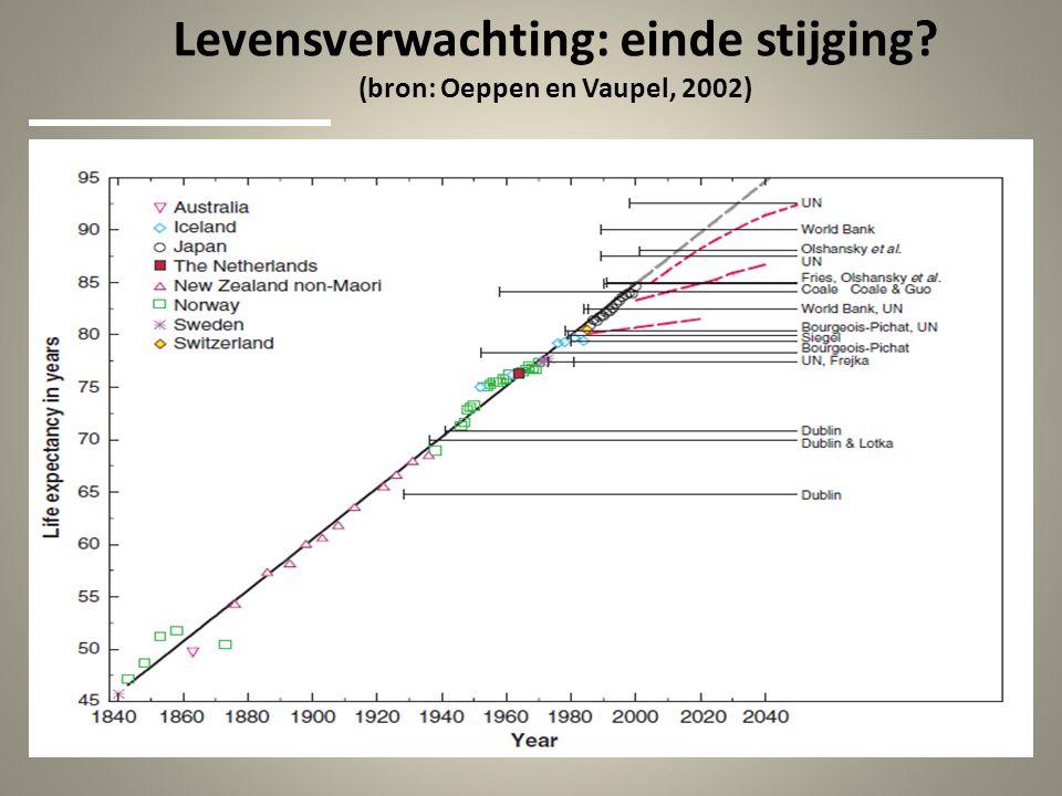 Levensverwachting: einde stijging (bron: Oeppen en Vaupel, 2002)
