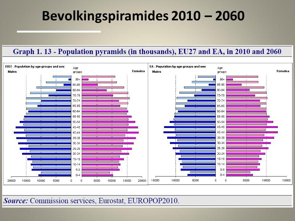 Bevolkingspiramides 2010 – 2060