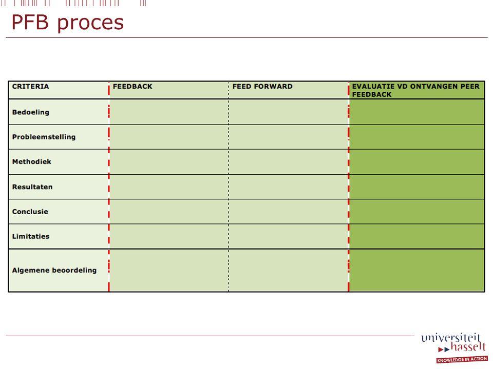 PFB proces