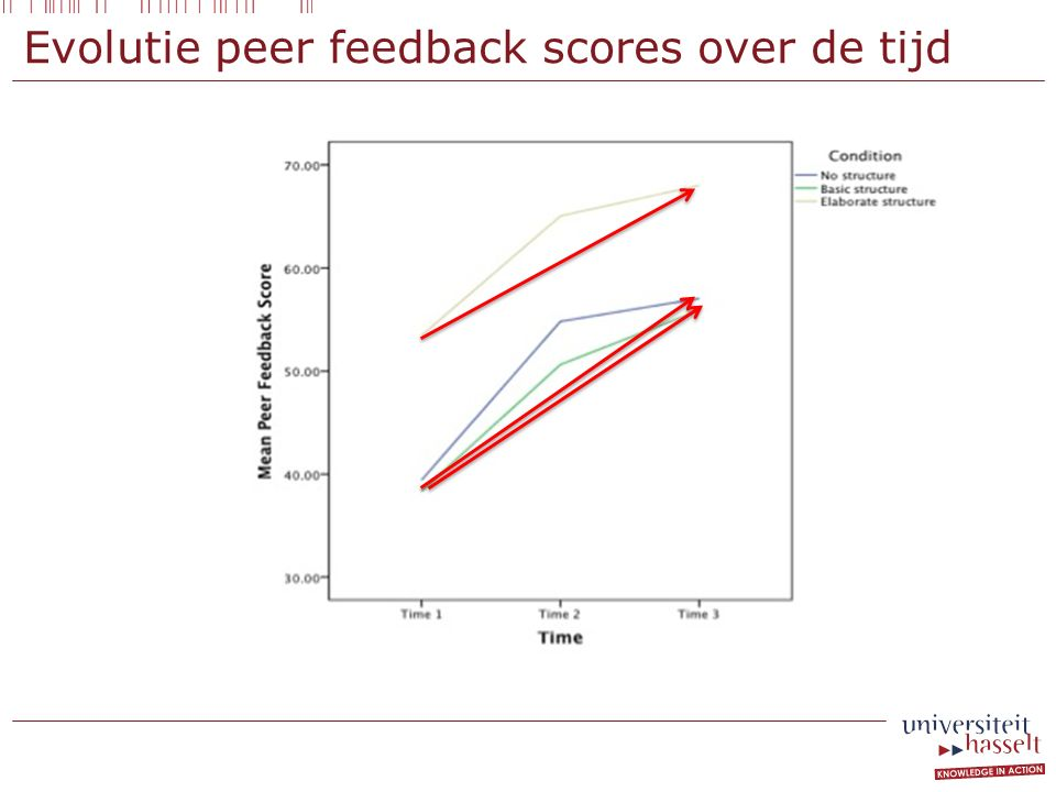 Evolutie peer feedback scores over de tijd