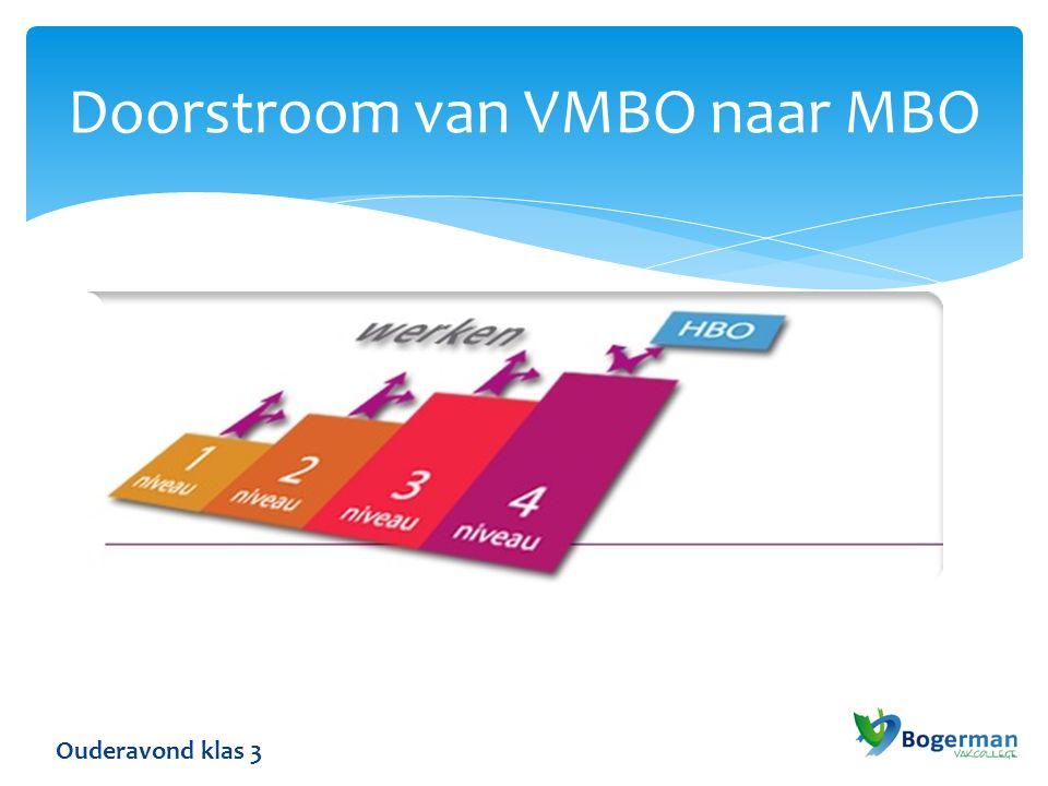 Doorstroom van VMBO naar MBO Ouderavond klas 3