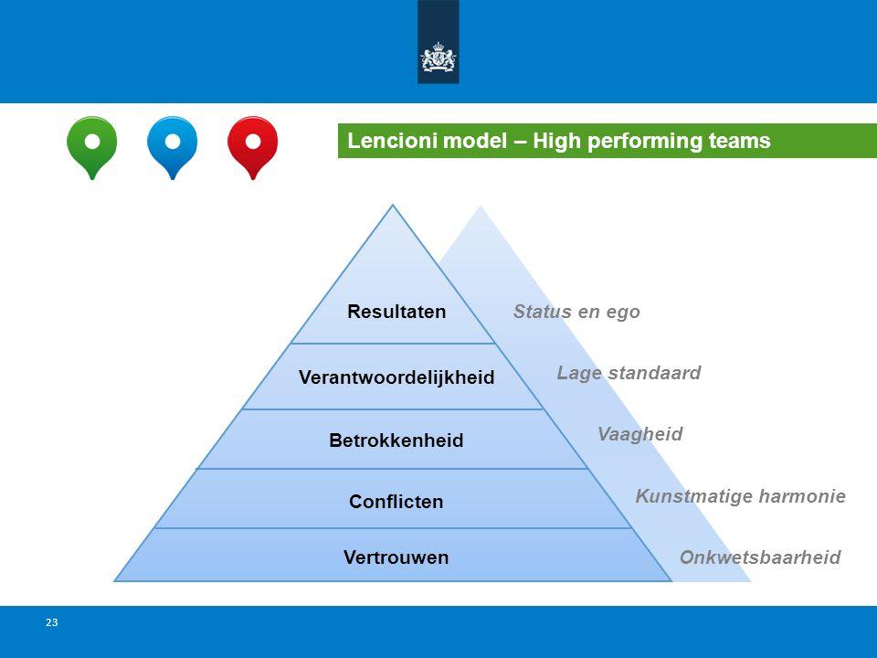 22 Tuckman model: Verschillende fases van teamontwikkeling