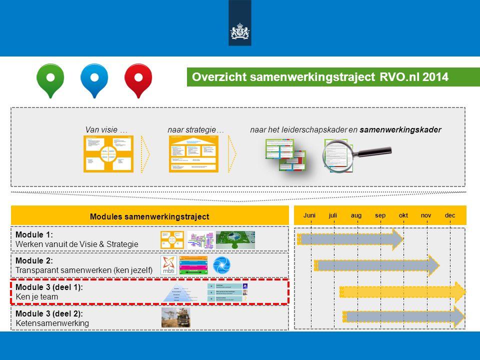 Overzicht samenwerkingstraject RVO.nl 2014 Van visie …naar strategie…naar het leiderschapskader en samenwerkingskader Modules samenwerkingstraject Module 1: Werken vanuit de Visie & Strategie Module 2: Transparant samenwerken (ken jezelf) Module 3 (deel 2): Ketensamenwerking Module 3 (deel 1): Ken je team Juni juli aug sep okt nov dec