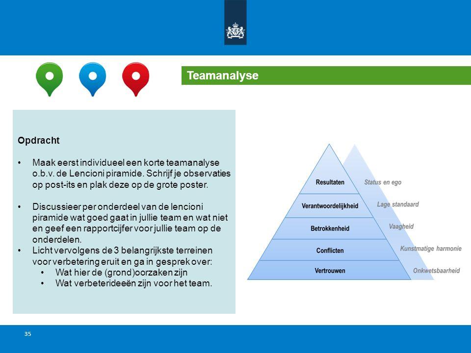 34 Teamanalyse Opdracht Ga in subgroepen uiteen Maak eerst individueel een korte teamanalyse o.b.v.