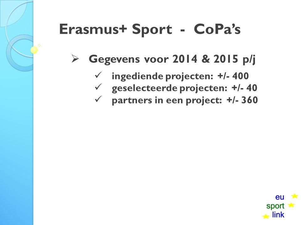 Erasmus+ Sport - CoPa's  Gegevens voor 2014 & 2015 p/j ingediende projecten: +/- 400 geselecteerde projecten: +/- 40 partners in een project: +/- 360