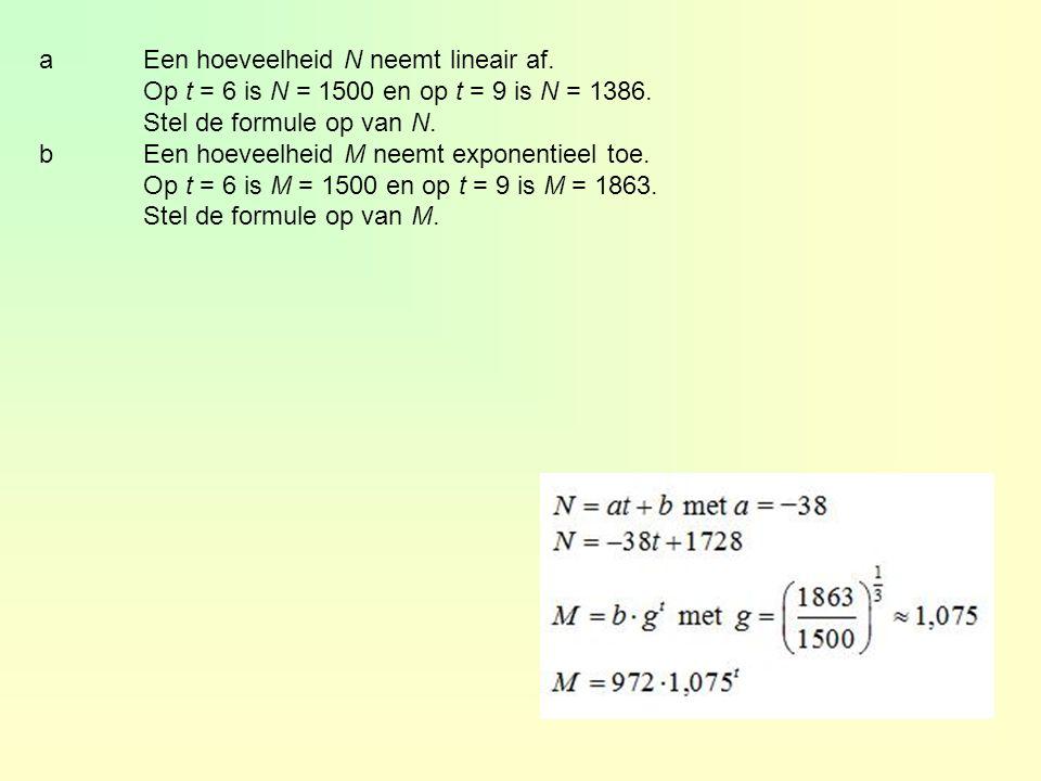 aEen hoeveelheid N neemt lineair af. Op t = 6 is N = 1500 en op t = 9 is N = 1386.