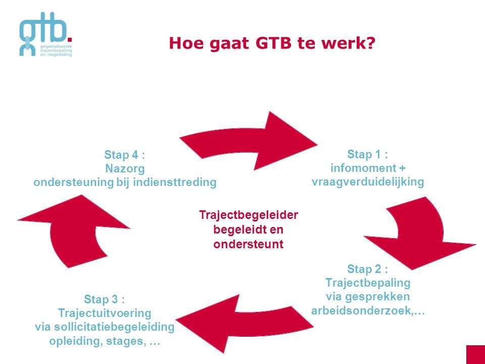 Hoe gaat GTB te werk? Stap 1 : infomoment + vraagverduidelijking Stap 2 : Trajectbepaling via gesprekken arbeidsonderzoek,… Stap 4 : Nazorg ondersteun