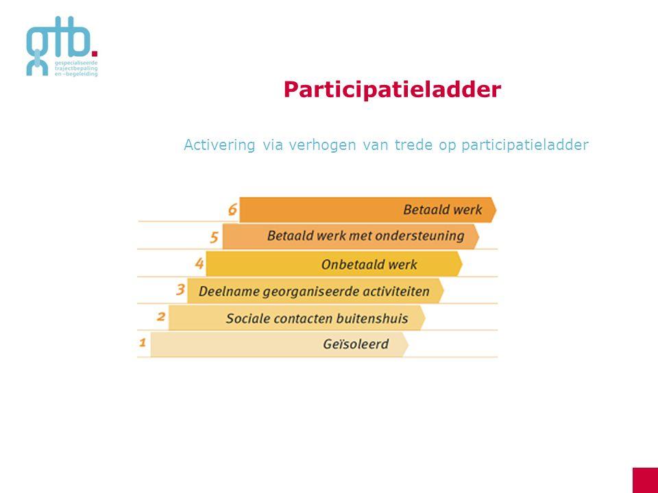 Participatieladder Activering via verhogen van trede op participatieladder