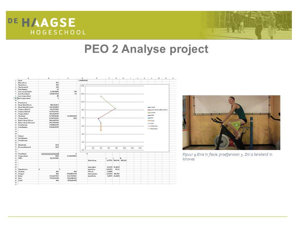 Figuur 9 Knie in flexie, proefpersoon 5. Dit is berekend in kinovea PEO 2 Analyse project