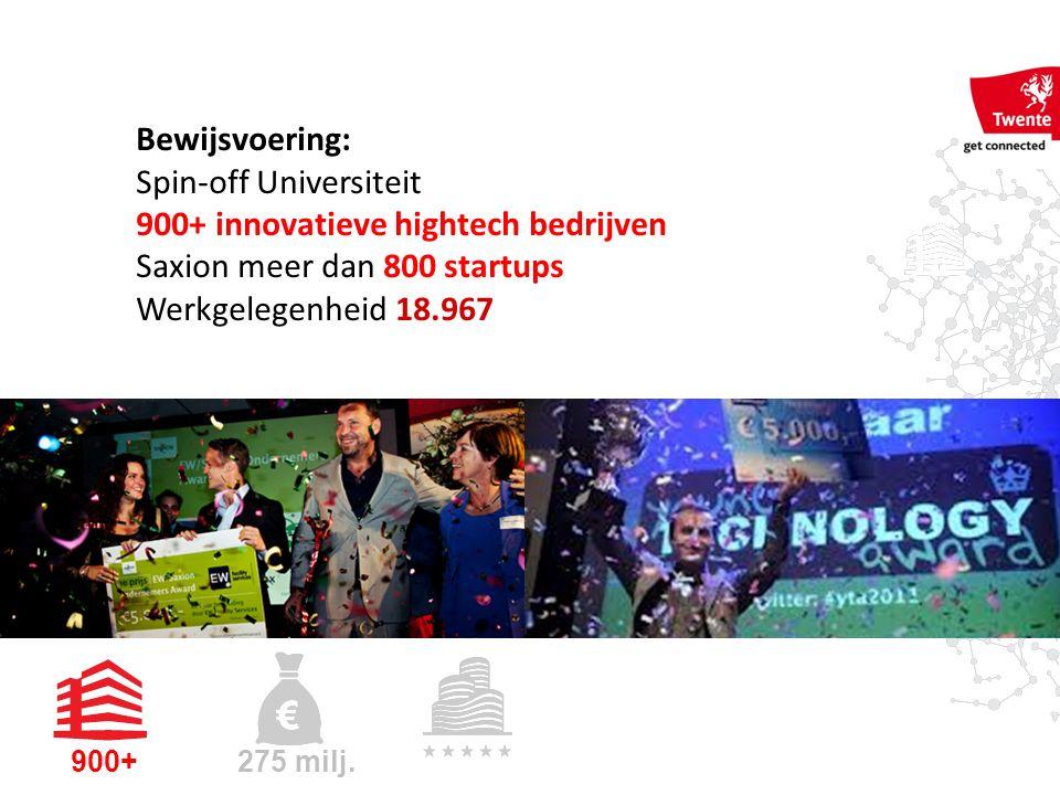 Bewijsvoering: Spin-off Universiteit 900+ innovatieve hightech bedrijven Saxion meer dan 800 startups Werkgelegenheid 18.967 900+ 275 milj.