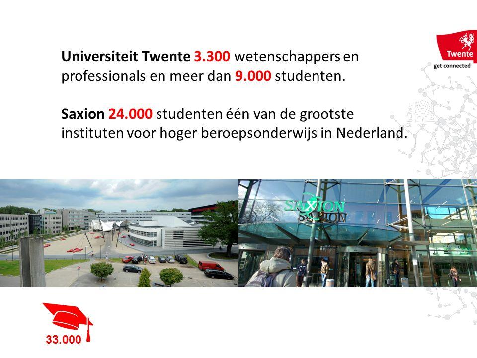 Universiteit Twente 3.300 wetenschappers en professionals en meer dan 9.000 studenten. Saxion 24.000 studenten één van de grootste instituten voor hog