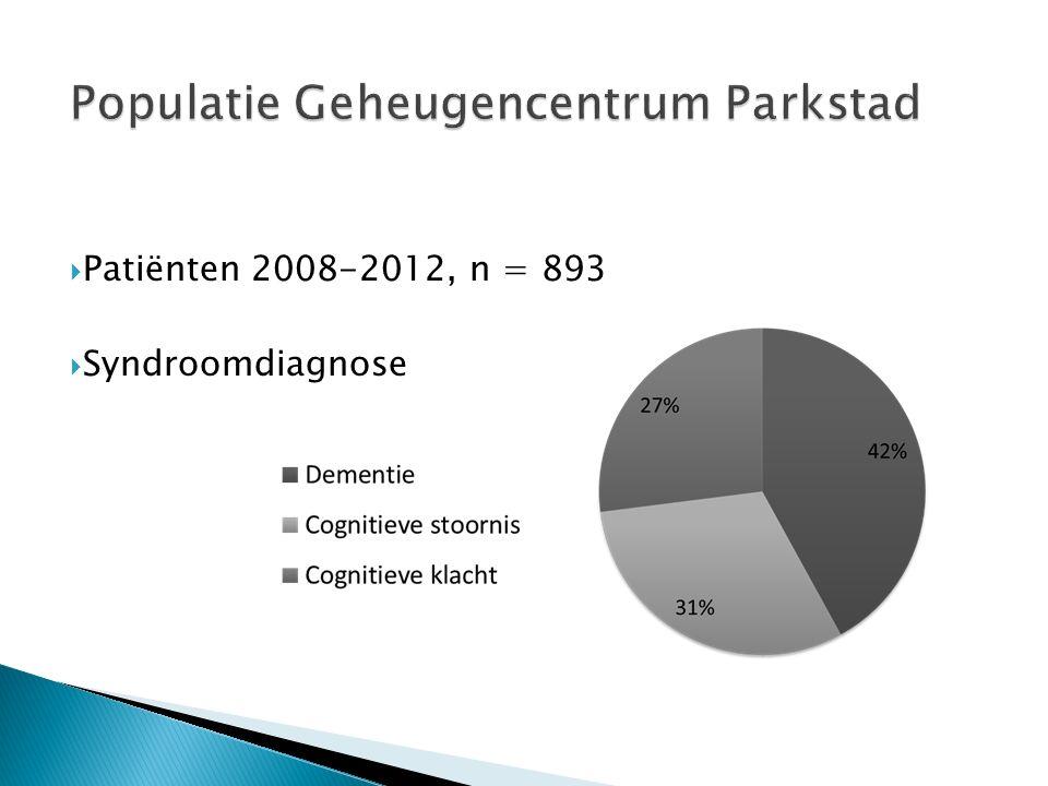 Populatie Geheugencentrum Parkstad  Patiënten 2008-2012, n = 893  Syndroomdiagnose
