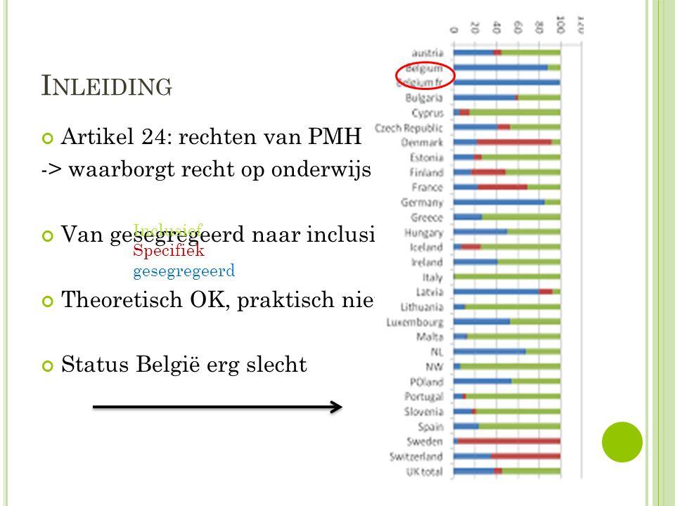 I NLEIDING Artikel 24: rechten van PMH -> waarborgt recht op onderwijs voor PMH Van gesegregeerd naar inclusief onderwijs Theoretisch OK, praktisch niet Status België erg slecht Inclusief Specifiek gesegregeerd