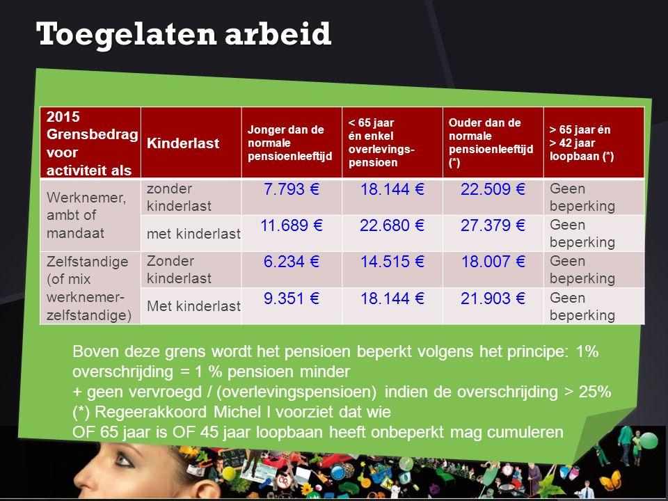 Toegelaten arbeid 2015 Grensbedrag voor activiteit als Kinderlast Jonger dan de normale pensioenleeftijd < 65 jaar én enkel overlevings- pensioen Oude